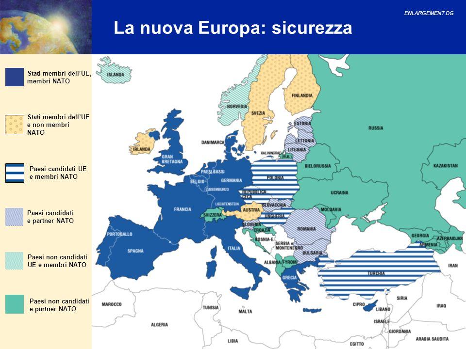 ENLARGEMENT DG 17 La nuova Europa: sicurezza Stati membri dellUE, membri NATO Stati membri dellUE e non membri NATO Paesi non candidati e partner NATO