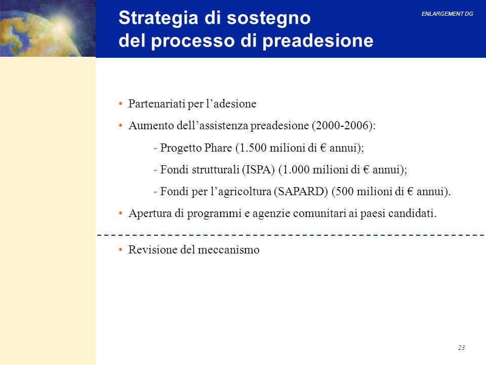 ENLARGEMENT DG 23 Strategia di sostegno del processo di preadesione Partenariati per ladesione Aumento dellassistenza preadesione (2000-2006): - Proge