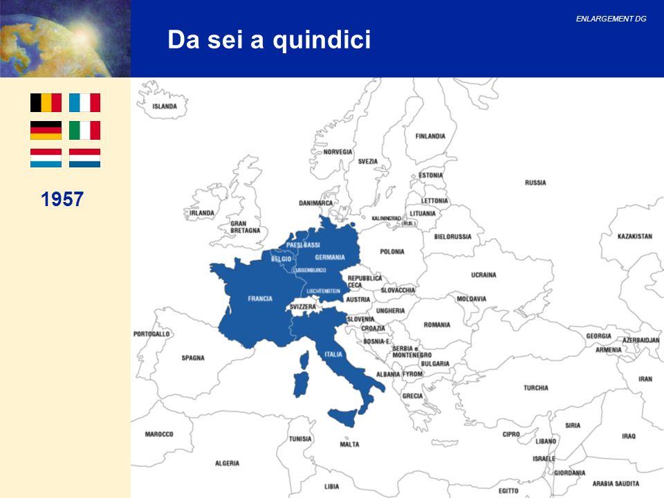 ENLARGEMENT DG 64 Le importazioni dei 15 dellUE dai paesi candidati nel 2001 (per paese) Le importazioni dei 15 dellUE dai paesi candidati (quota per paese) nel 2001