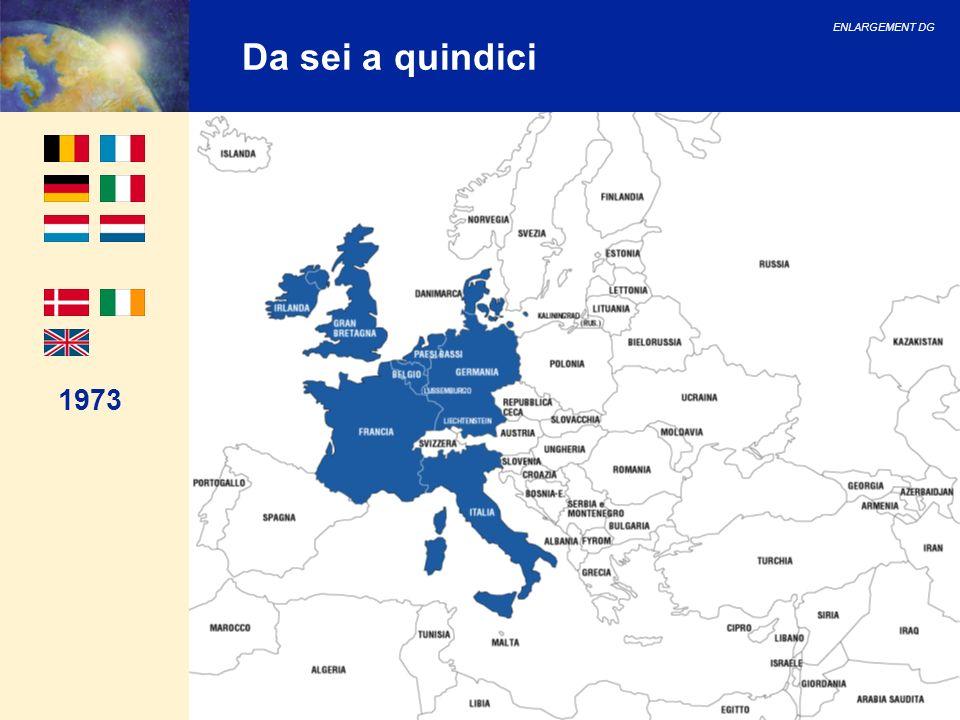 ENLARGEMENT DG 35 Negoziati di adesione: capitoli Gruppo del Lussemburgo (primo gruppo di paesi candidati) Tra marzo 1998 e dicembre 1999: ventitre capitoli aperti su trentuno e da otto a undici capitoli chiusi provvisoriamente (in base al paese).
