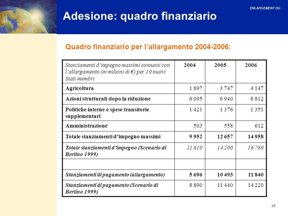 ENLARGEMENT DG 48 Adesione: quadro finanziario Stanziamenti dimpegno massimi connessi con lallargamento (in milioni di ) per 10 nuovi Stati membri 200