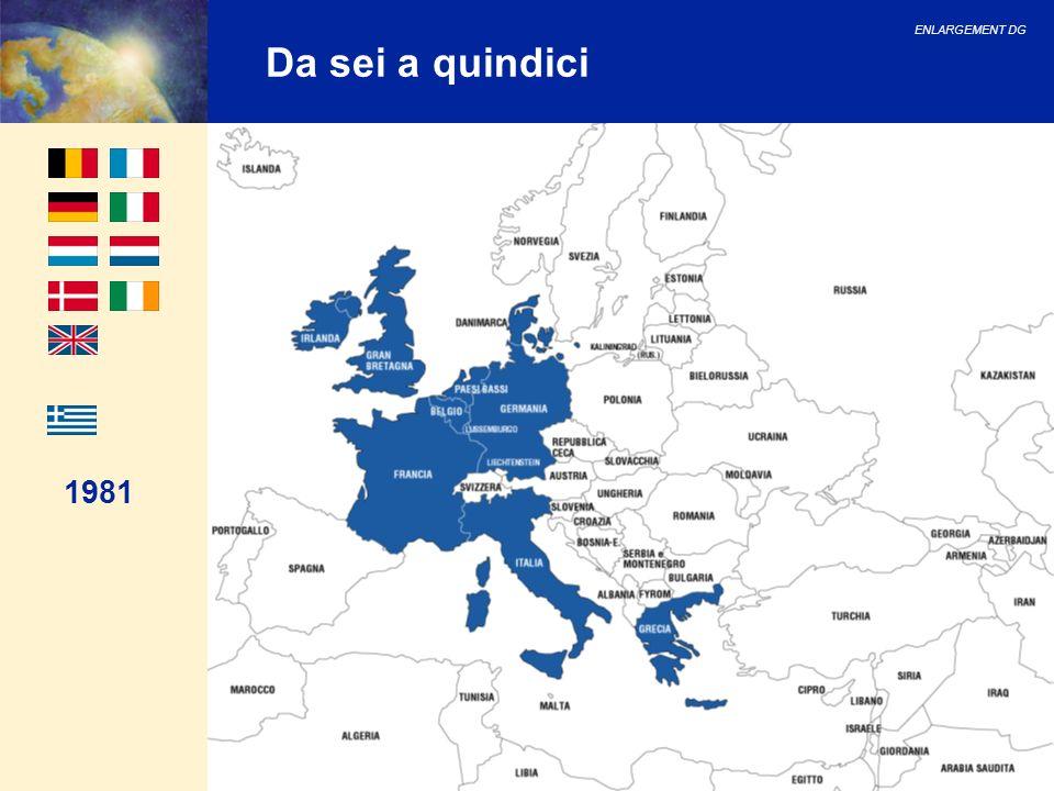 ENLARGEMENT DG 16 La nuova Europa: integrazione UE EFTA Candidati UE