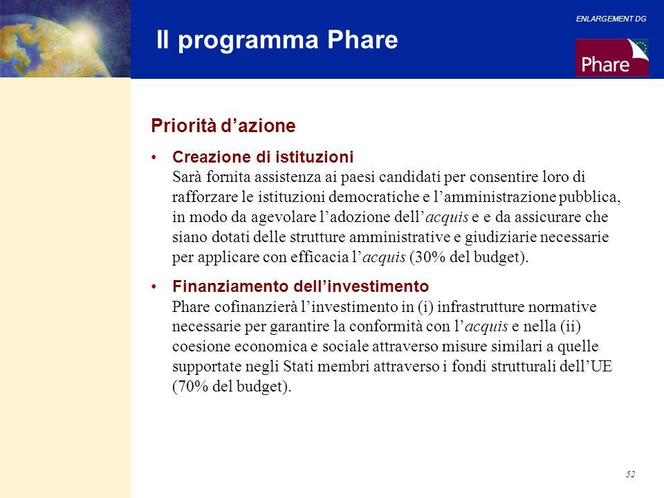 ENLARGEMENT DG 52 Il programma Phare Priorità dazione Creazione di istituzioni Sarà fornita assistenza ai paesi candidati per consentire loro di raffo