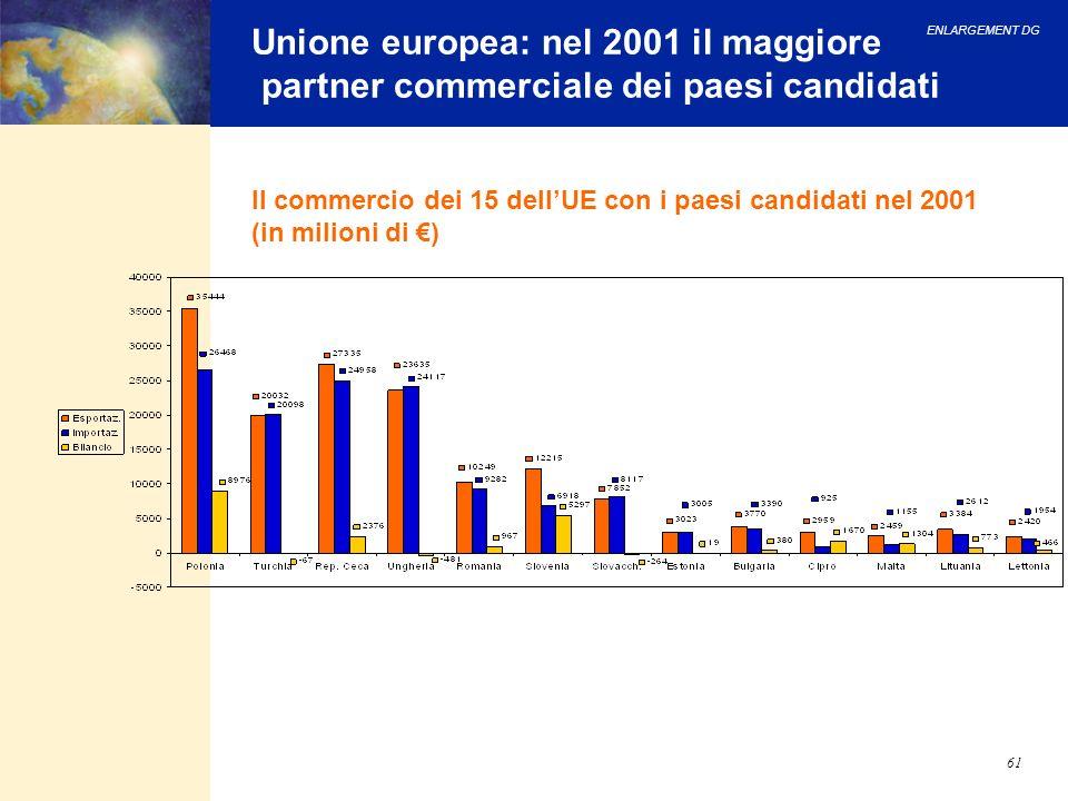 ENLARGEMENT DG 61 Unione europea: nel 2001 il maggiore partner commerciale dei paesi candidati Il commercio dei 15 dellUE con i paesi candidati nel 20