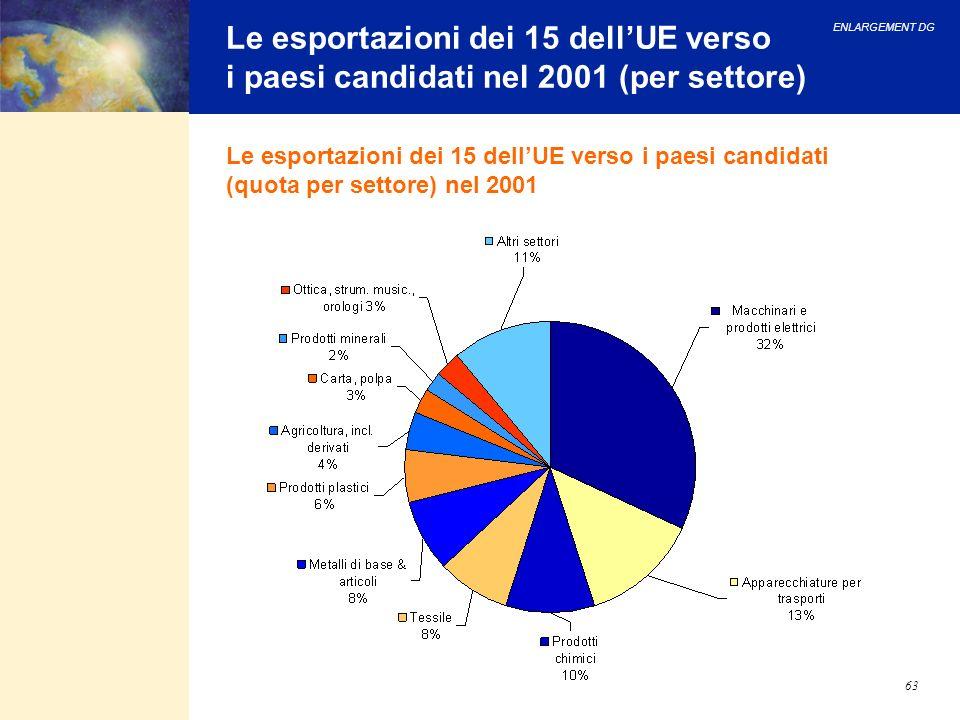 ENLARGEMENT DG 63 Le esportazioni dei 15 dellUE verso i paesi candidati nel 2001 (per settore) Le esportazioni dei 15 dellUE verso i paesi candidati (