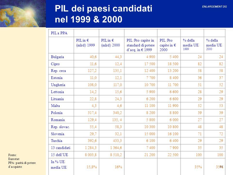 ENLARGEMENT DG 66 PIL dei paesi candidati nel 1999 & 2000 Fonte: Eurostat PPA: parità di potere dacquisto PIL a PPA PIL in (mlrd) 1999 PIL in (mlrd) 2