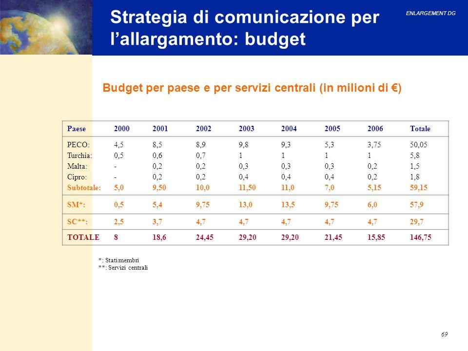 ENLARGEMENT DG 69 Strategia di comunicazione per lallargamento: budget Budget per paese e per servizi centrali (in milioni di ) *: Stati membri **: Se