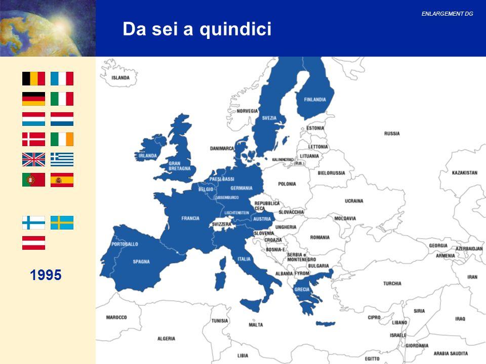 ENLARGEMENT DG 18 La nuova Europa: Schengen Paesi nellarea di Schengen, non paesi membri dellUE né paesi candidati Stati membri UE non nellarea di Schengen Paesi candidati Stati membri UE nellarea di Schengen