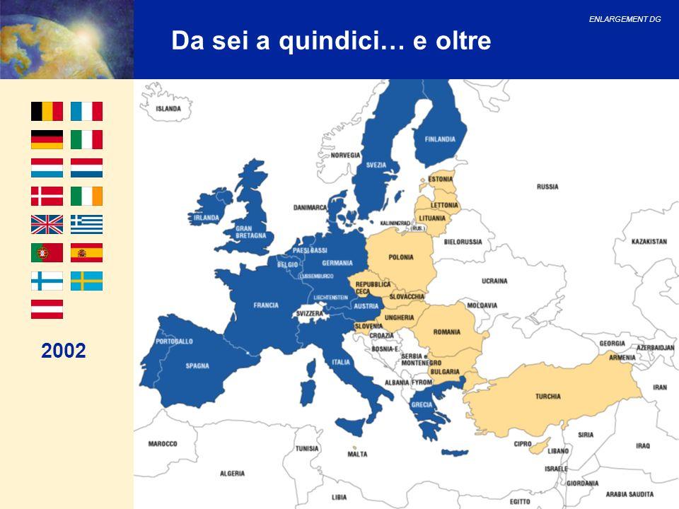 ENLARGEMENT DG 69 Strategia di comunicazione per lallargamento: budget Budget per paese e per servizi centrali (in milioni di ) *: Stati membri **: Servizi centrali Paese2000200120022003200420052006Totale PECO: Turchia: Malta: Cipro: Subtotale: 4,5 0,5 - - 5,0 8,5 0,6 0,2 0,2 9,50 8,9 0,7 0,2 0,2 10,0 9,8 1 0,3 0,4 11,50 9,3 1 0,3 0,4 11,0 5,3 1 0,3 0,4 7,0 3,75 1 0,2 0,2 5,15 50,05 5,8 1,5 1,8 59,15 SM*:0,55,49,7513,013,59,756,057,9 SC**:2,53,74,7 29,7 TOTALE818,624,4529,20 21,4515,85146,75
