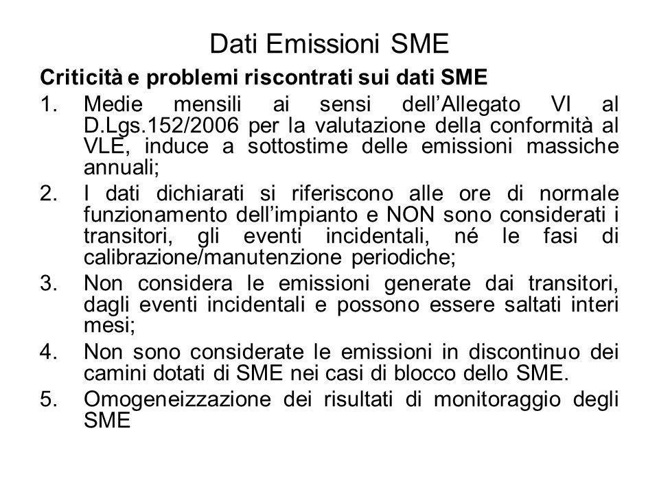 Dati Emissioni SME Stato dellArte ISPRA: Guida Operativa SME & Revisione aggiornata Linee guida SME regionali (Lombardia, Piemonte, Marche) Rete SME (Lombardia) – Lazio ??.