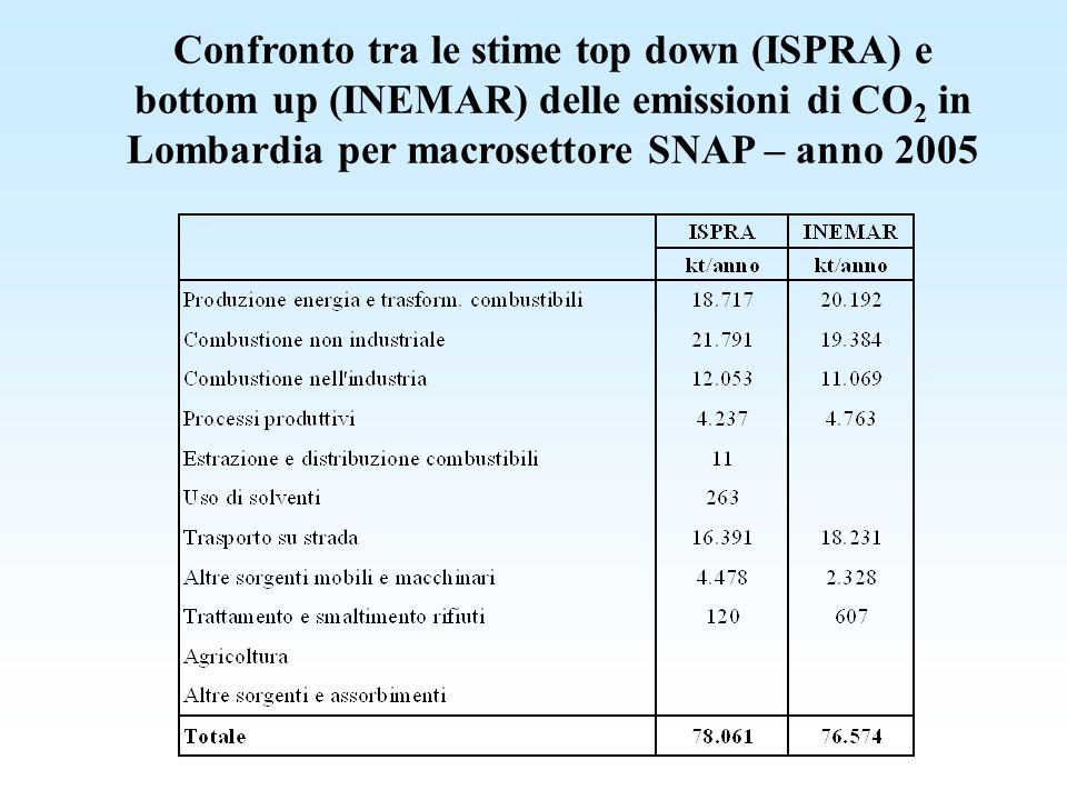 Confronto tra le stime top down (ISPRA) e bottom up (INEMAR) delle emissioni di CO 2 in Lombardia per macrosettore SNAP – anno 2005
