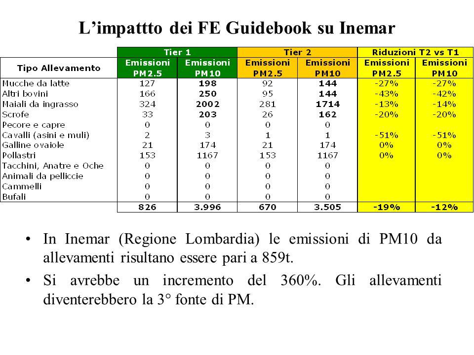 Limpattto dei FE Guidebook su Inemar In Inemar (Regione Lombardia) le emissioni di PM10 da allevamenti risultano essere pari a 859t. Si avrebbe un inc
