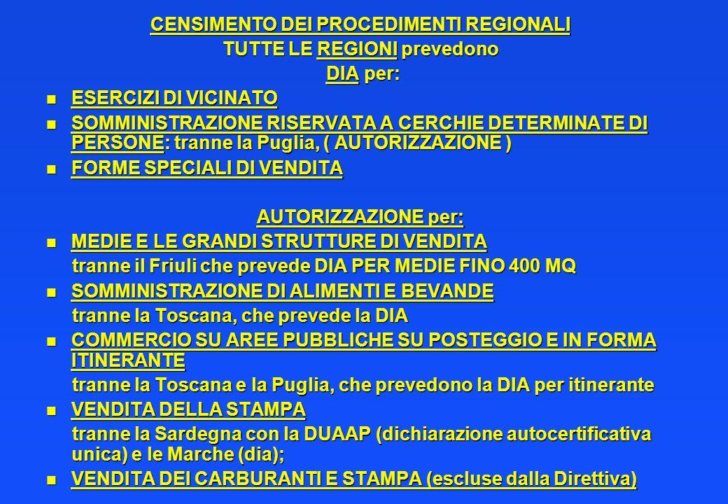 CENSIMENTO DEI PROCEDIMENTI REGIONALI TUTTE LE REGIONI prevedono DIA per: DIA per: n ESERCIZI DI VICINATO n SOMMINISTRAZIONE RISERVATA A CERCHIE DETERMINATE DI PERSONE:tranne la Puglia, ( AUTORIZZAZIONE ) n SOMMINISTRAZIONE RISERVATA A CERCHIE DETERMINATE DI PERSONE: tranne la Puglia, ( AUTORIZZAZIONE ) n FORME SPECIALI DI VENDITA AUTORIZZAZIONE per: n MEDIE E LE GRANDI STRUTTURE DI VENDITA tranne il Friuli che prevede DIA PER MEDIE FINO 400 MQ tranne il Friuli che prevede DIA PER MEDIE FINO 400 MQ n SOMMINISTRAZIONE DI ALIMENTI E BEVANDE tranne la Toscana, che prevede la DIA tranne la Toscana, che prevede la DIA n COMMERCIO SU AREE PUBBLICHE SU POSTEGGIO E IN FORMA ITINERANTE tranne la Toscana e la Puglia, che prevedono la DIA per itinerante tranne la Toscana e la Puglia, che prevedono la DIA per itinerante n VENDITA DELLA STAMPA tranne la Sardegna con la DUAAP (dichiarazione autocertificativa unica) e le Marche (dia); tranne la Sardegna con la DUAAP (dichiarazione autocertificativa unica) e le Marche (dia); n VENDITA DEI CARBURANTI E STAMPA (escluse dalla Direttiva)