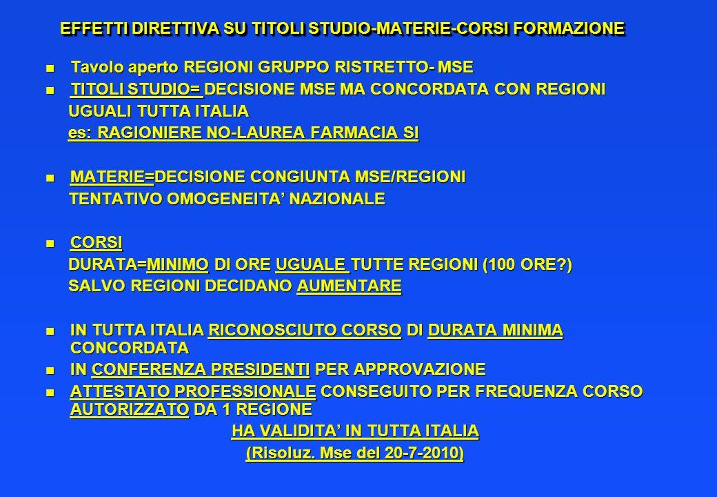 EFFETTI DIRETTIVA SU TITOLI STUDIO-MATERIE-CORSI FORMAZIONE n Tavolo aperto REGIONI GRUPPO RISTRETTO- MSE n TITOLI STUDIO= DECISIONE MSE MA CONCORDATA CON REGIONI UGUALI TUTTA ITALIA UGUALI TUTTA ITALIA es: RAGIONIERE NO-LAUREA FARMACIA SI es: RAGIONIERE NO-LAUREA FARMACIA SI n MATERIE=DECISIONE CONGIUNTA MSE/REGIONI TENTATIVO OMOGENEITA NAZIONALE TENTATIVO OMOGENEITA NAZIONALE n CORSI DURATA=MINIMO DI ORE UGUALE TUTTE REGIONI (100 ORE?) DURATA=MINIMO DI ORE UGUALE TUTTE REGIONI (100 ORE?) SALVO REGIONI DECIDANO AUMENTARE SALVO REGIONI DECIDANO AUMENTARE n IN TUTTA ITALIA RICONOSCIUTO CORSO DI DURATA MINIMA CONCORDATA n IN CONFERENZA PRESIDENTI PER APPROVAZIONE n ATTESTATO PROFESSIONALE CONSEGUITO PER FREQUENZA CORSO AUTORIZZATO DA 1 REGIONE HA VALIDITA IN TUTTA ITALIA (Risoluz.