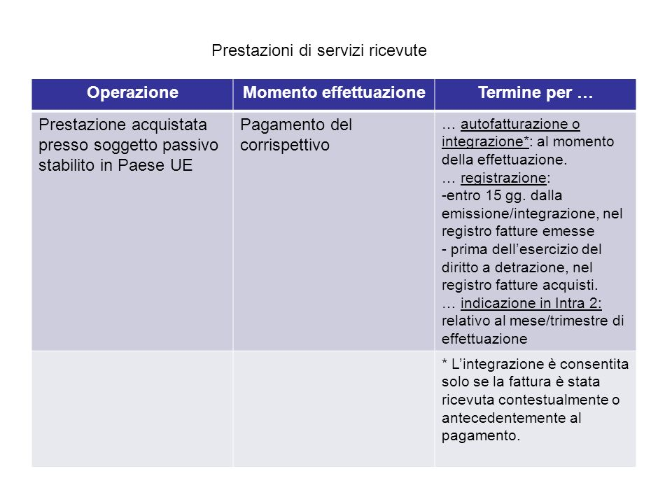 OperazioneMomento effettuazioneTermine per … Prestazione acquistata presso soggetto passivo stabilito in Paese UE Pagamento del corrispettivo … autofa