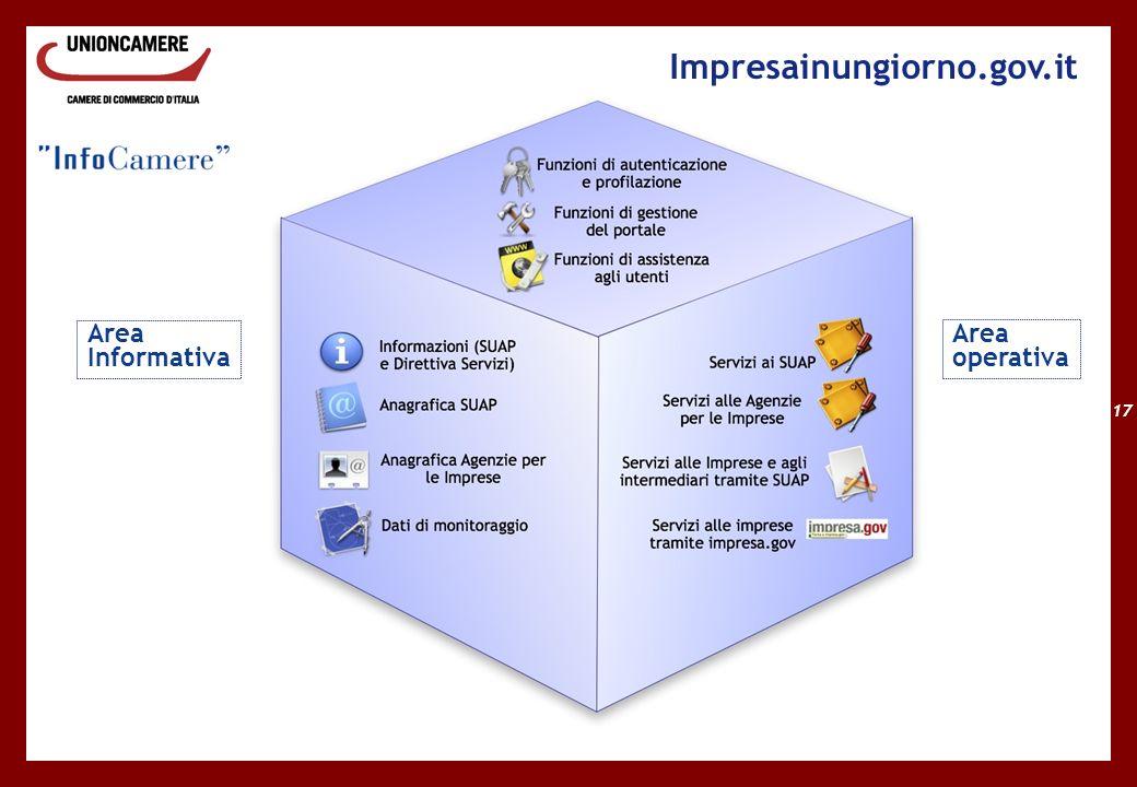 17 Impresainungiorno.gov.it Area Informativa Area operativa