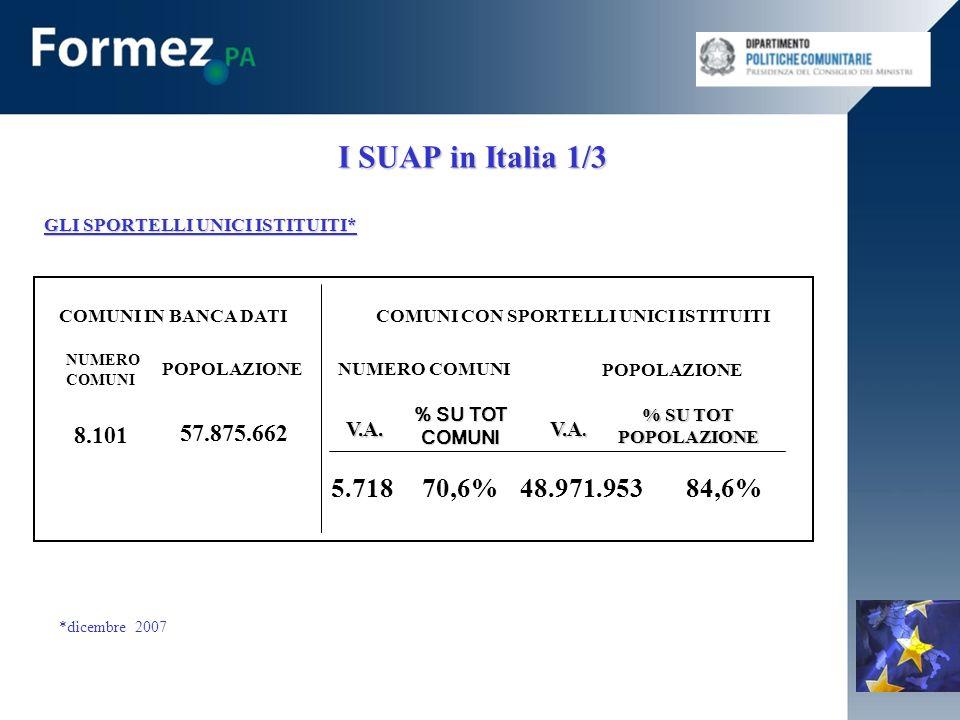 I SUAP in Italia 1/3 GLI SPORTELLI UNICI ISTITUITI* COMUNI IN BANCA DATICOMUNI CON SPORTELLI UNICI ISTITUITI NUMERO COMUNI POPOLAZIONE 8.101 57.875.662 NUMERO COMUNI V.A.