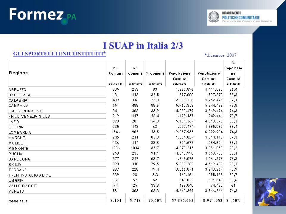I SUAP in Italia 2/3 GLI SPORTELLI UNICI ISTITUITI* * *dicembre 2007