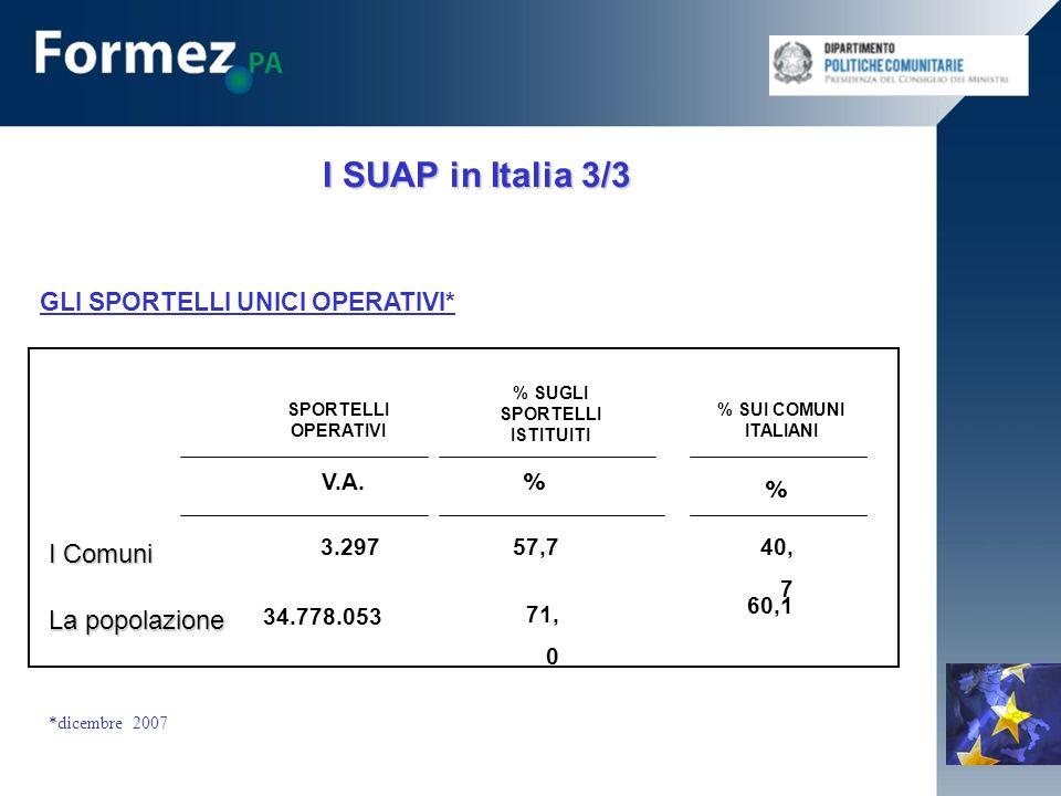 V.A. % % 3.29740, 7 34.778.053 60,1 57,7 71, 0 I SUAP in Italia 3/3 GLI SPORTELLI UNICI OPERATIVI* SPORTELLI OPERATIVI % SUGLI SPORTELLI ISTITUITI % S