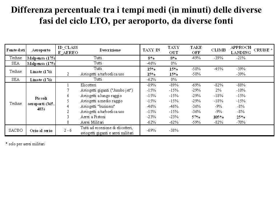 Differenza percentuale tra i tempi medi (in minuti) delle diverse fasi del ciclo LTO, per aeroporto, da diverse fonti