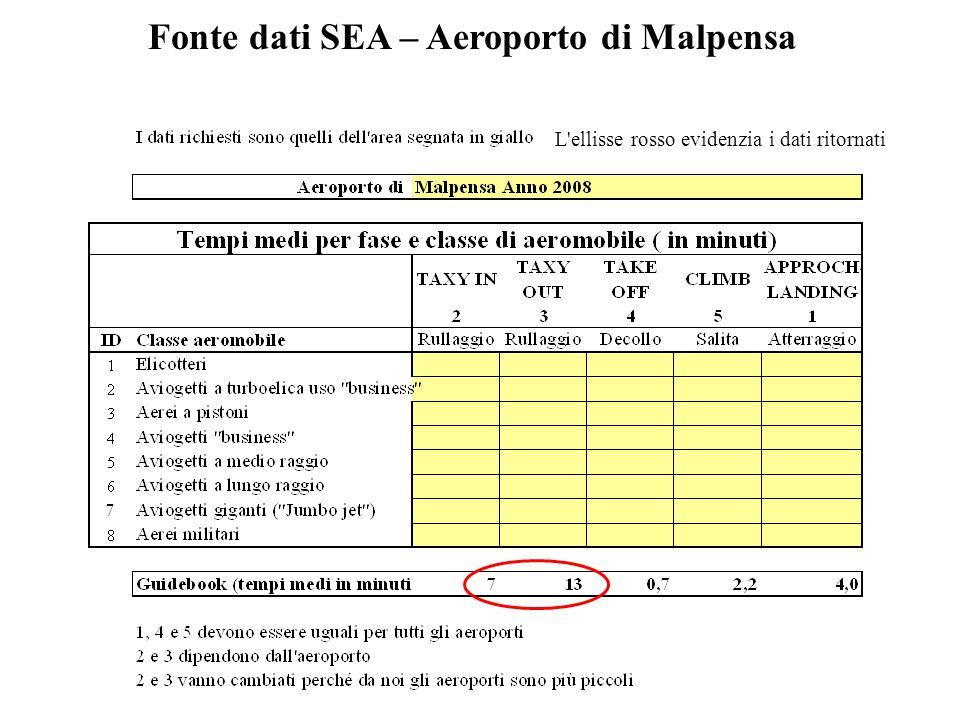 Fonte dati SEA – Aeroporto di Malpensa L ellisse rosso evidenzia i dati ritornati