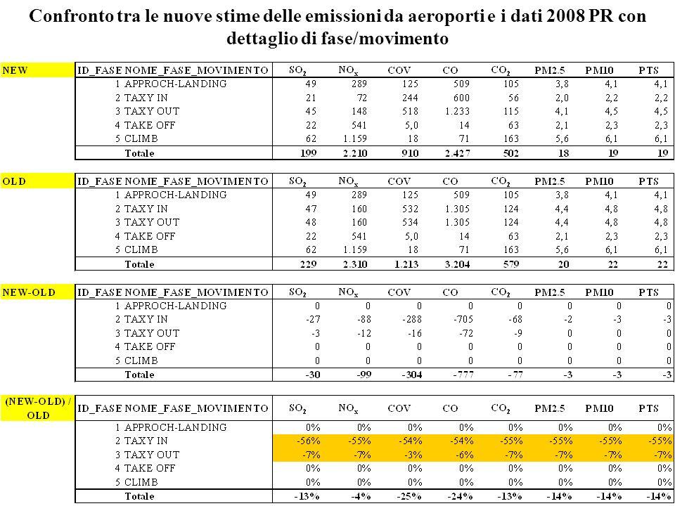 Confronto tra le nuove stime delle emissioni da aeroporti e i dati 2008 PR con dettaglio di fase/movimento