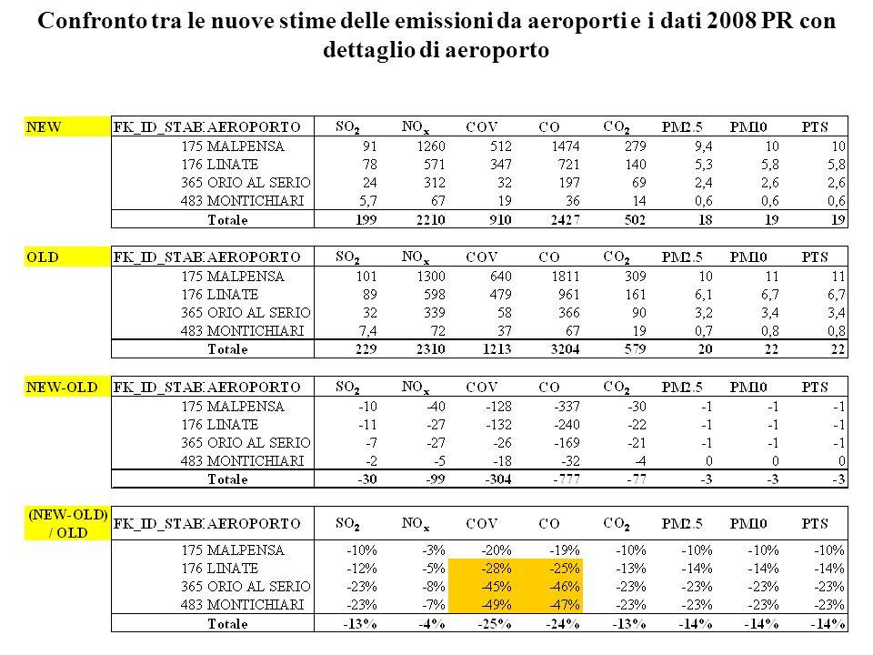 Confronto tra le nuove stime delle emissioni da aeroporti e i dati 2008 PR con dettaglio di aeroporto