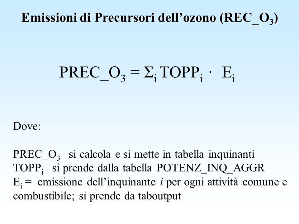 Emissioni di Precursori dellozono (REC_O 3 ) PREC_O 3 = Σ i TOPP i · E i Dove: PREC_O 3 si calcola e si mette in tabella inquinanti TOPP i si prende d