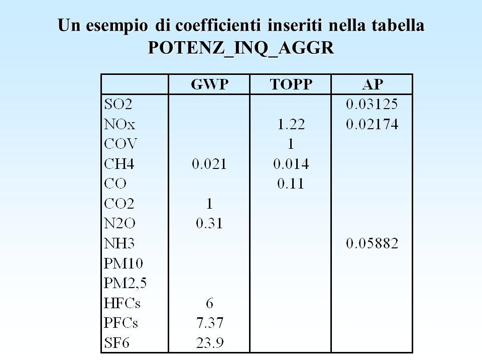 Un esempio di coefficienti inseriti nella tabella POTENZ_INQ_AGGR