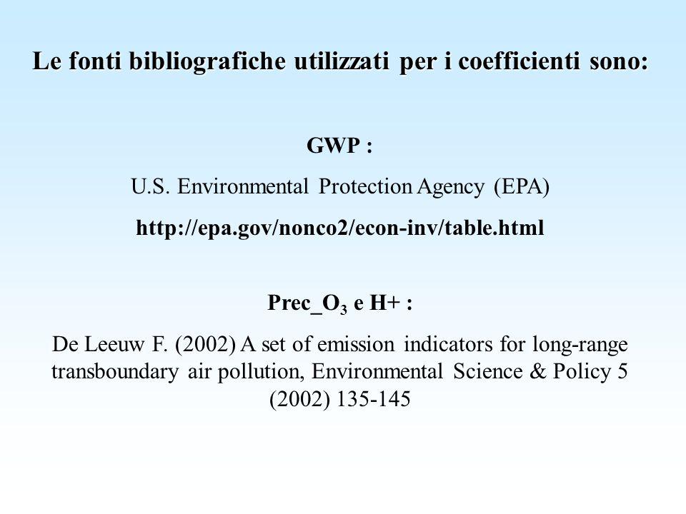 Le fonti bibliografiche utilizzati per i coefficienti sono: GWP : U.S. Environmental Protection Agency (EPA) http://epa.gov/nonco2/econ-inv/table.html