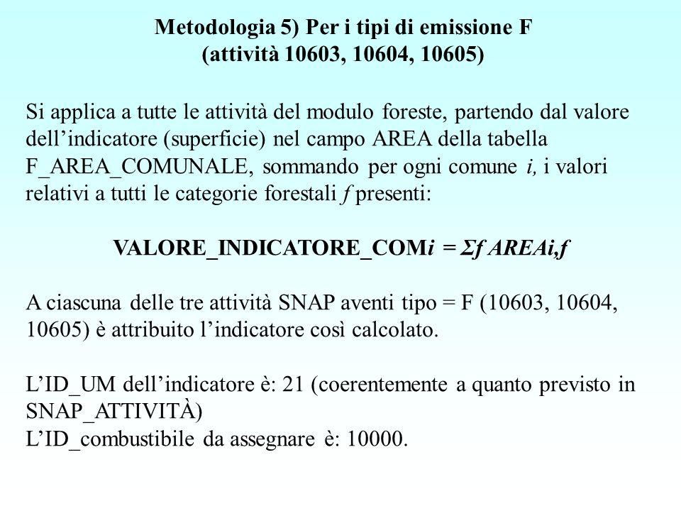 Si applica a tutte le attività del modulo foreste, partendo dal valore dellindicatore (superficie) nel campo AREA della tabella F_AREA_COMUNALE, sommando per ogni comune i, i valori relativi a tutti le categorie forestali f presenti: VALORE_INDICATORE_COMi = Σf AREAi,f A ciascuna delle tre attività SNAP aventi tipo = F (10603, 10604, 10605) è attribuito lindicatore così calcolato.