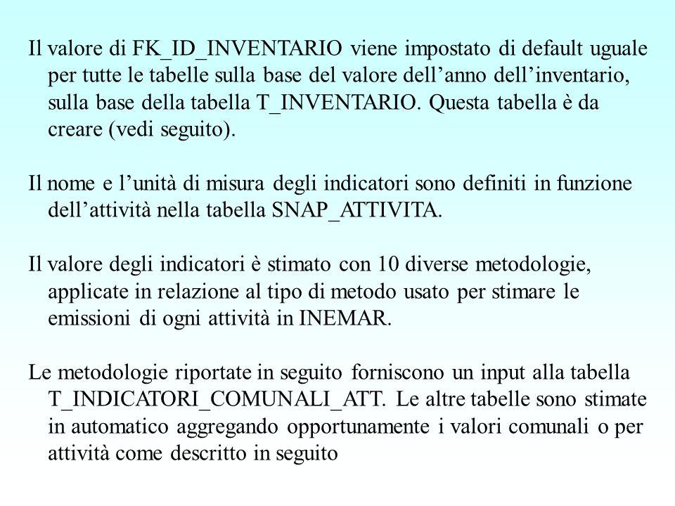Viene creata la tabella T_INVENTARIO, definita nel modulo seguente: tabella T_INVENTARIO ID_INVENTARIO (intero) NOME_INVENTARIO (testo max 30 caratteri) (ad esempio 2008 finale) ANNO (intero 4 cifre) (es 2008) TIPO_INVENTARIO (testo 3 caratteri) (es: PR, FIN, RIC, DEF) NOME_SESSIONE (testo 15 caratteri) (Inemar6_08) NOTE (testo libero 256 caratteri) Un campo FK_ID_INVENTARIO viene creato nelle tabelle di ogni sessione di Inemar.