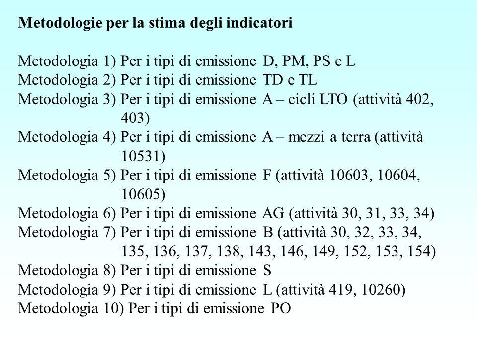 Metodologie per la stima degli indicatori Metodologia 1) Per i tipi di emissione D, PM, PS e L Metodologia 2) Per i tipi di emissione TD e TL Metodologia 3) Per i tipi di emissione A – cicli LTO (attività 402, 403) Metodologia 4) Per i tipi di emissione A – mezzi a terra (attività 10531) Metodologia 5) Per i tipi di emissione F (attività 10603, 10604, 10605) Metodologia 6) Per i tipi di emissione AG (attività 30, 31, 33, 34) Metodologia 7) Per i tipi di emissione B (attività 30, 32, 33, 34, 135, 136, 137, 138, 143, 146, 149, 152, 153, 154) Metodologia 8) Per i tipi di emissione S Metodologia 9) Per i tipi di emissione L (attività 419, 10260) Metodologia 10) Per i tipi di emissione PO