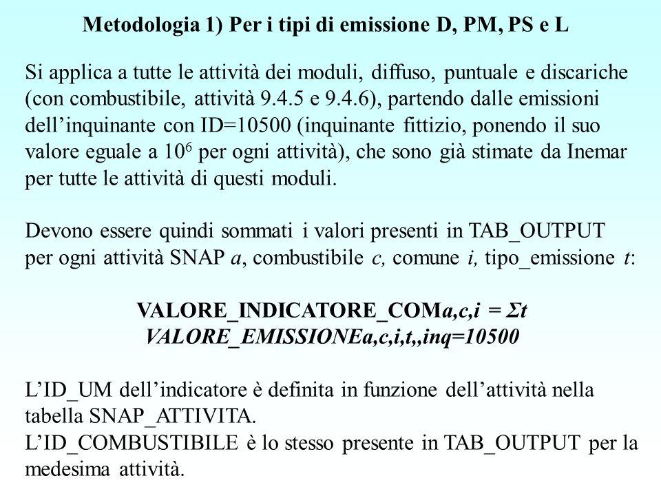 Metodologia 2) Per i tipi di emissione TD e TL Si applica a tutte le attività del modulo traffico, partendo dalle emissioni dellinquinante con ID=10280 (consumo di carburante in t), che sono già stimate da INEMAR.