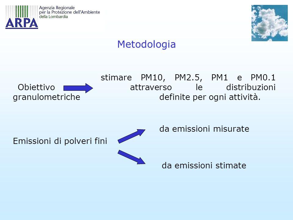 stimare PM10, PM2.5, PM1 e PM0.1 attraverso le distribuzioni granulometriche definite per ogni attività. Emissioni di polveri fini Metodologia Obietti