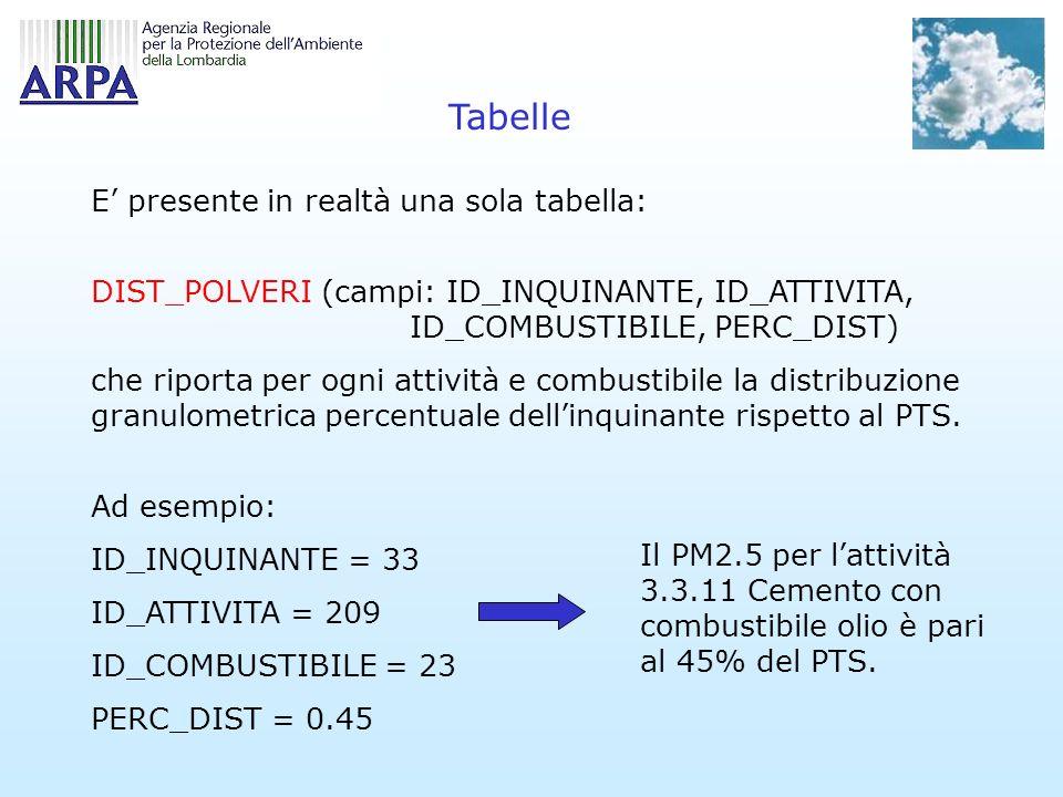 Tabelle E presente in realtà una sola tabella: DIST_POLVERI (campi: ID_INQUINANTE, ID_ATTIVITA, ID_COMBUSTIBILE, PERC_DIST) che riporta per ogni attività e combustibile la distribuzione granulometrica percentuale dellinquinante rispetto al PTS.