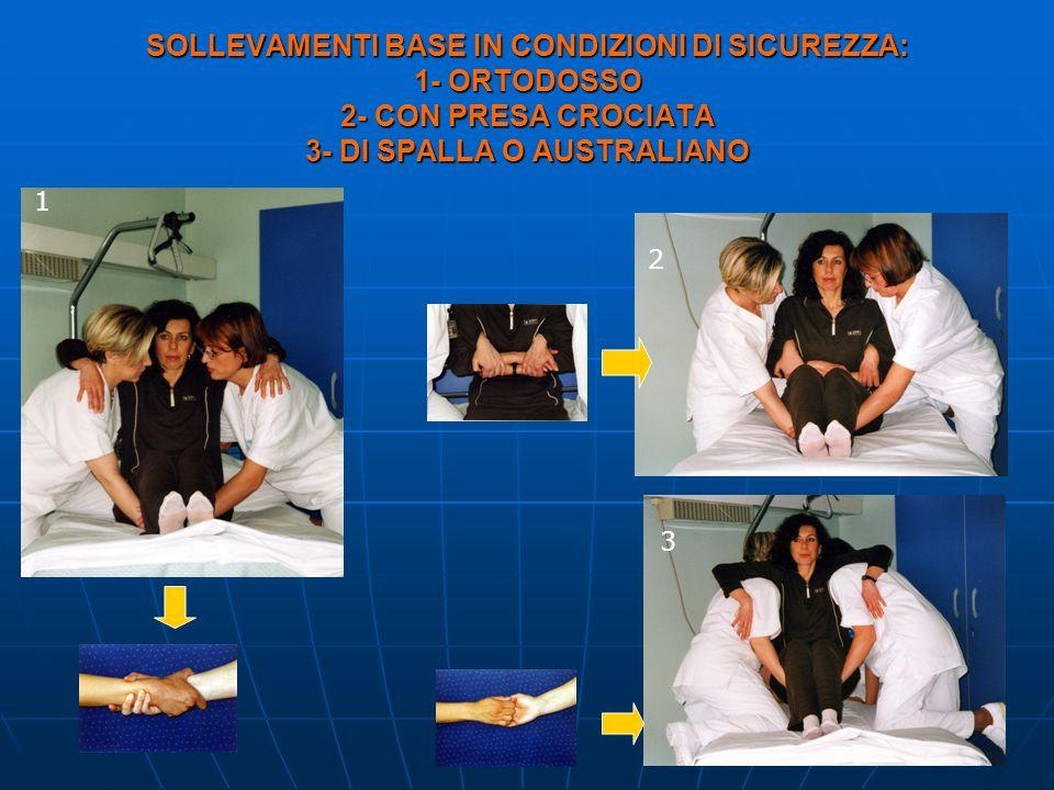 SOLLEVAMENTI BASE IN CONDIZIONI DI SICUREZZA: 1- ORTODOSSO 2- CON PRESA CROCIATA 3- DI SPALLA O AUSTRALIANO 1 2 3