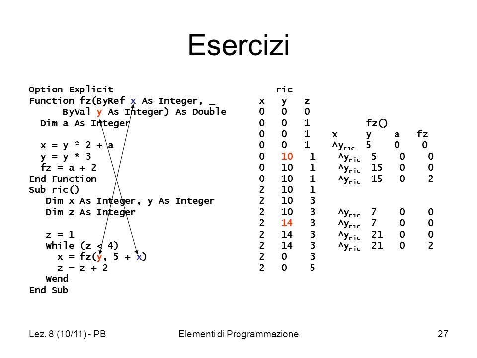 Lez. 8 (10/11) - PBElementi di Programmazione27 Esercizi Option Explicit Function fz(ByRef x As Integer, _ ByVal y As Integer) As Double Dim a As Inte