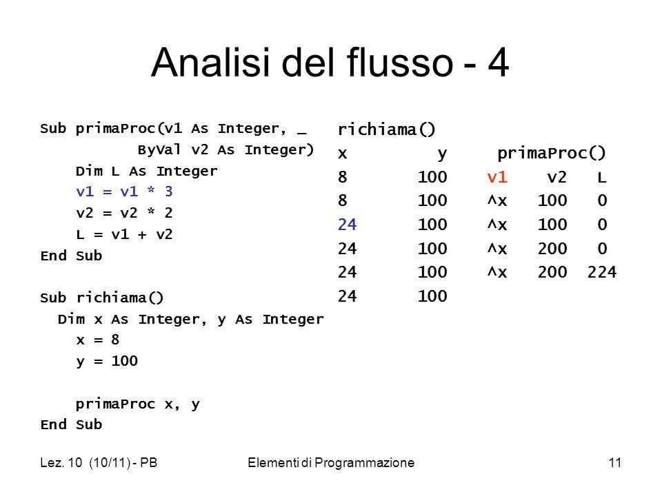 Lez. 10 (10/11) - PBElementi di Programmazione11 Sub primaProc(v1 As Integer, _ ByVal v2 As Integer) Dim L As Integer v1 = v1 * 3 v2 = v2 * 2 L = v1 +