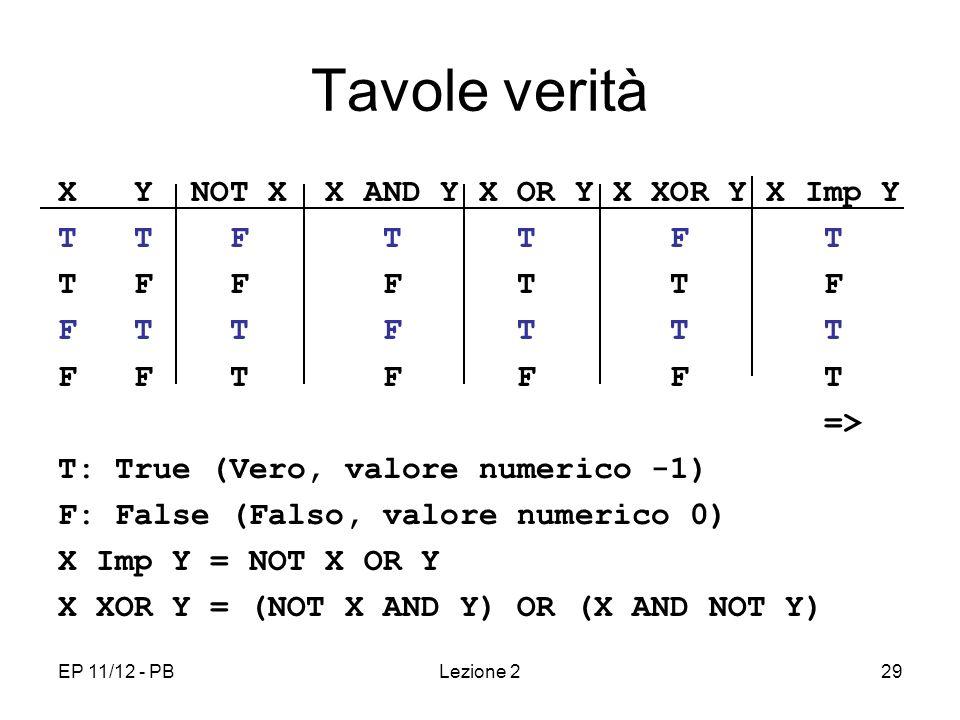 EP 11/12 - PBLezione 229 Tavole verità X Y NOT X X AND Y X OR Y X XOR Y X Imp Y T T F T T F T T F F F T T F F T T F T T T F F T F F F T => T: True (Vero, valore numerico -1) F: False (Falso, valore numerico 0) X Imp Y = NOT X OR Y X XOR Y = (NOT X AND Y) OR (X AND NOT Y)