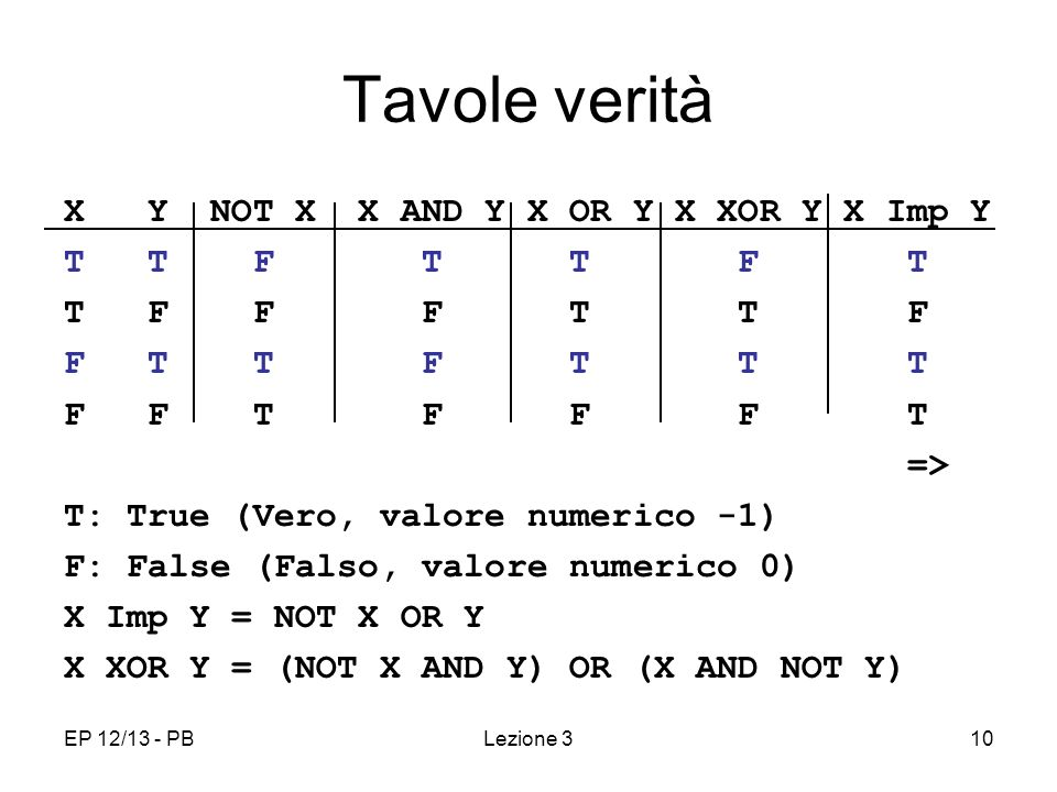 EP 12/13 - PB10 Tavole verità X Y NOT X X AND Y X OR Y X XOR Y X Imp Y T T F T T F T T F F F T T F F T T F T T T F F T F F F T => T: True (Vero, valore numerico -1) F: False (Falso, valore numerico 0) X Imp Y = NOT X OR Y X XOR Y = (NOT X AND Y) OR (X AND NOT Y) Lezione 3