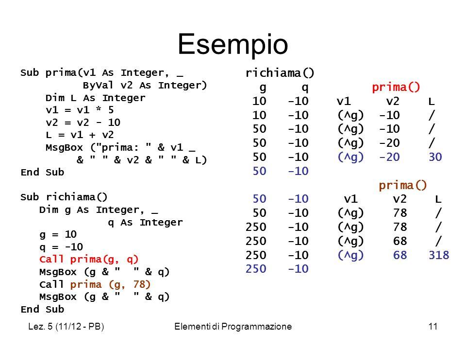 Lez. 5 (11/12 - PB)Elementi di Programmazione11 Esempio Sub prima(v1 As Integer, _ ByVal v2 As Integer) Dim L As Integer v1 = v1 * 5 v2 = v2 - 10 L =
