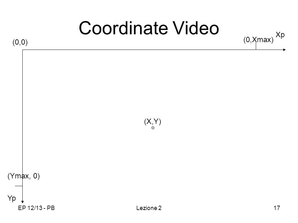 EP 12/13 - PBLezione 217 Coordinate Video Yp Xp (0,0) (0,Xmax) (Ymax, 0) (X,Y)