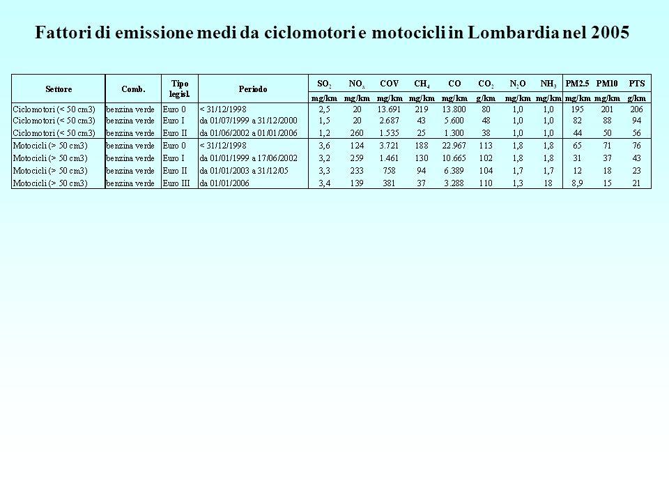 Fattori di emissione medi da ciclomotori e motocicli in Lombardia nel 2005