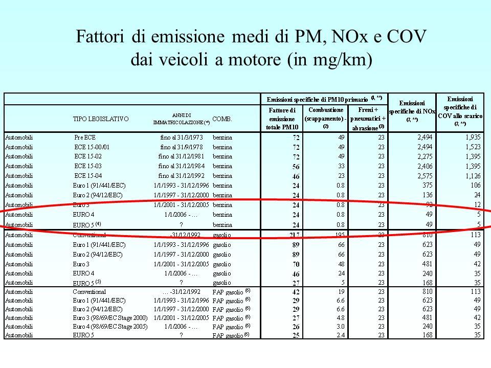 Esempio di produzione di una tabella di fattori di emissione medi 2/2 Per ottenere il FE medio dellinquinante i e del combustibile comb, dividere lemissione dellinquinante i dal combustibile comb per la percorrenza relativa al combustibile comb, e moltiplicare per 1000: FEmedio icomb = Em icomb /Km comb *1000 Lunità di misura è mg/km, eccetto che per la CO 2, in cui è g/km.