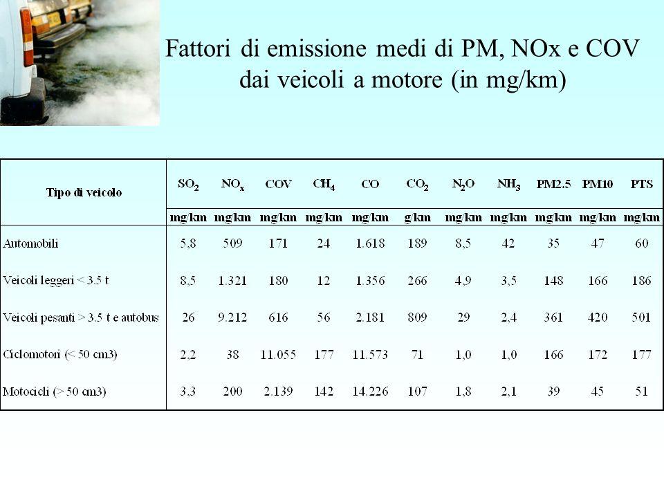 Fattori di emissione medi di PM, NOx e COV dai veicoli a motore (in mg/km) con dettaglio carburante