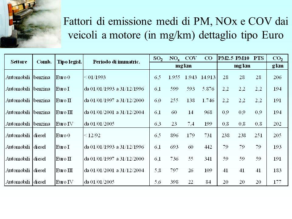 Fattori di emissione medi di PM, NOx e COV dai veicoli a motore (in mg/km) dettaglio tipo Euro