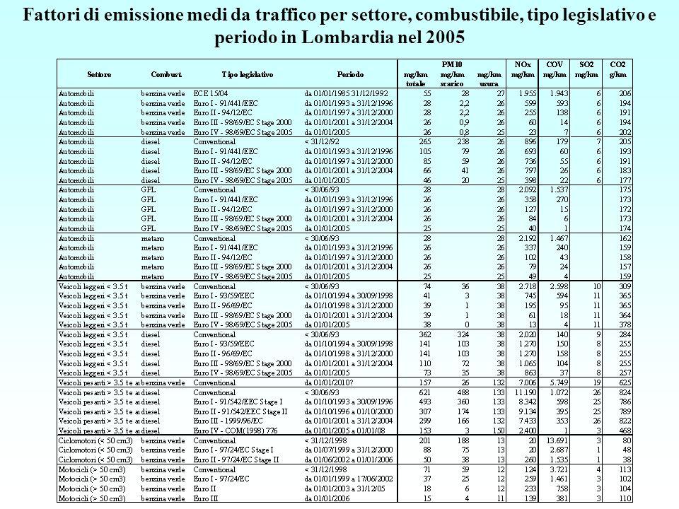 Fattori di emissione medi da automobili per settore, combustibile, tipo legislativo e periodo in Lombardia nel 2005
