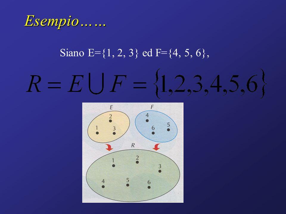 Esempio…… Siano E={a, b,c,d} ed F={c, d, e, f, g},