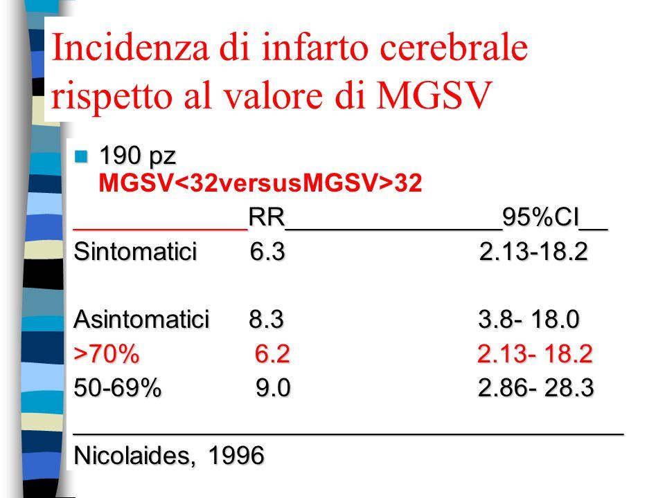 Incidenza di infarto cerebrale rispetto al valore di MGSV 190 pz 190 pz MGSV 32 ____________RR_______________95%CI__ Sintomatici 6.3 2.13-18.2 Asintomatici 8.3 3.8- 18.0 >70% 6.2 2.13- 18.2 50-69% 9.0 2.86- 28.3 ______________________________________ Nicolaides, 1996